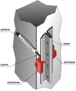 Крепления для установки штукатурных маяков